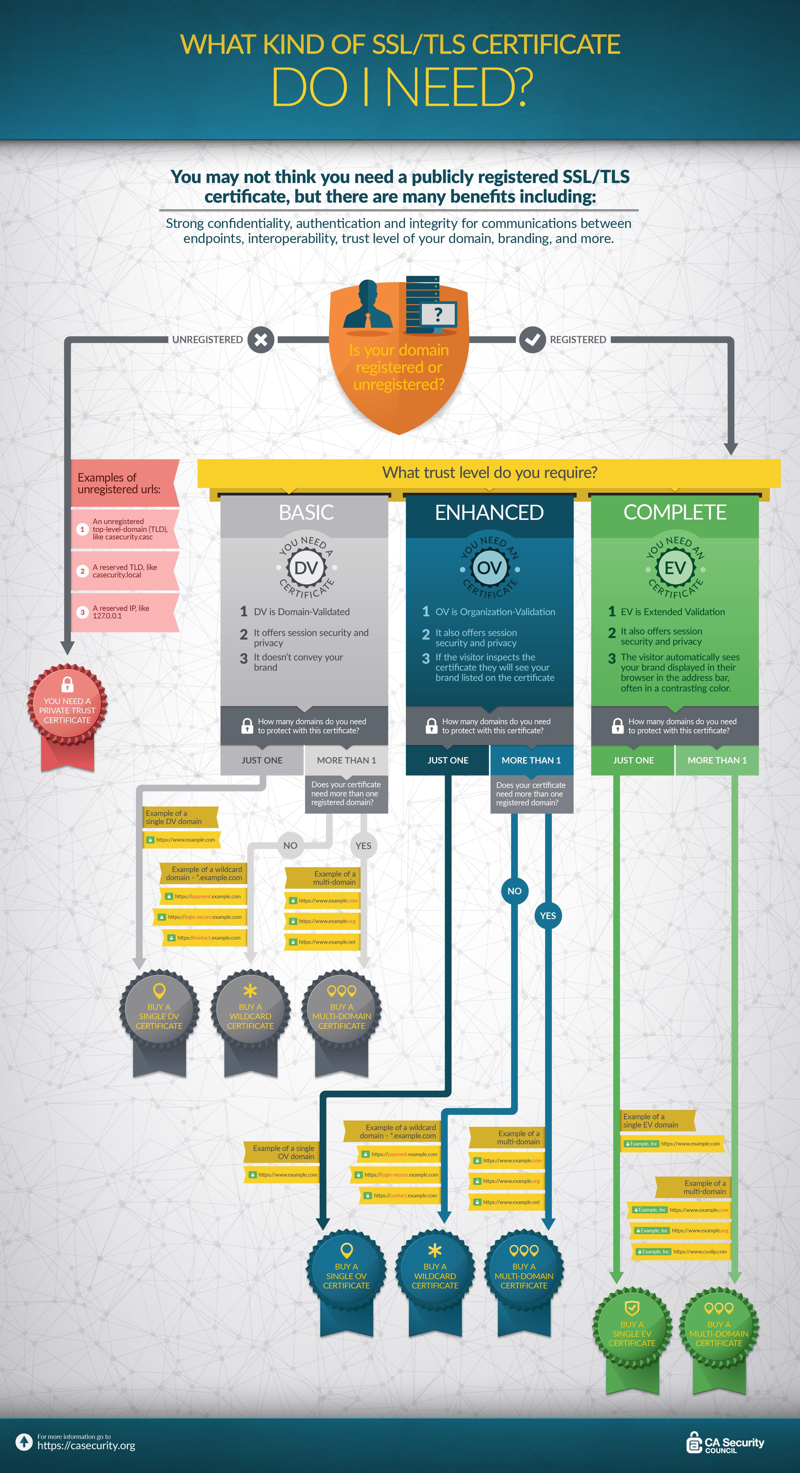 Types of SSL Certificates